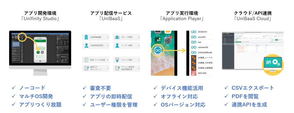 Unifinityプラットフォームの特徴